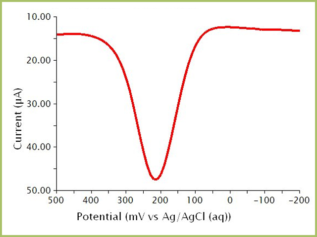 Differential Pulse Voltammogram of a Potassium Ferrocyanide Solution in Phosphate Buffer