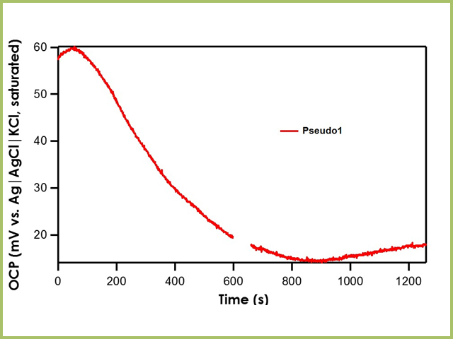 Relative Stability of Pseudo1 Reference Electrode with respect to the Ag|AgCl|KCl (saturated)|frit
