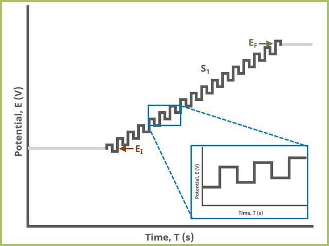 Square Wave Voltammetry (SWV) One Segment Waveform