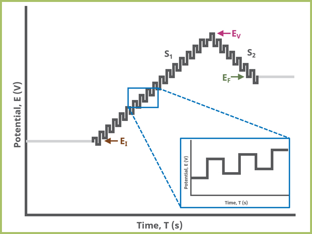 Square Wave Voltammetry (SWV) Two Segment Waveform