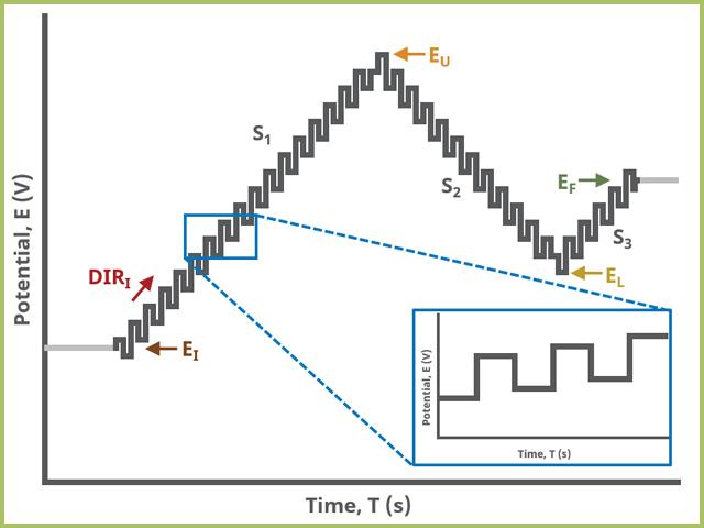 Square Wave Voltammetry (SWV) Three Segment Waveform