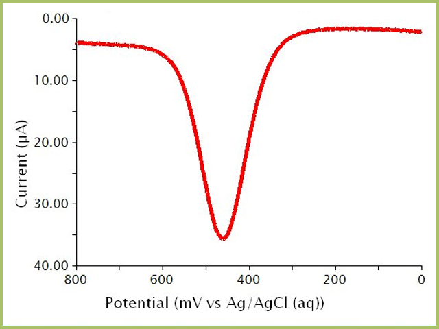 Square Wave Voltammogram (Difference Current) of a Ferrocene Solution