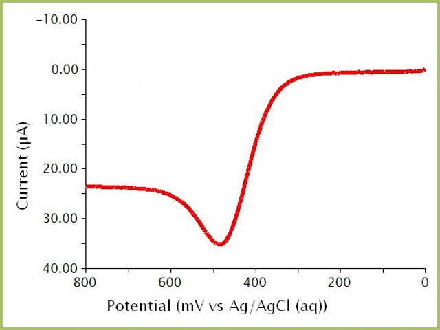 Square Wave Voltammogram (Forward Pulse Only) of a Ferrocene Solution
