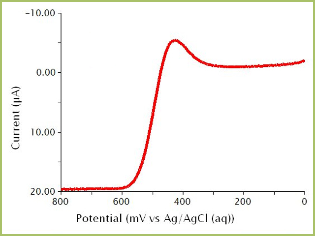 Square Wave Voltammogram (Reverse Pulse Only) of a Ferrocene Solution