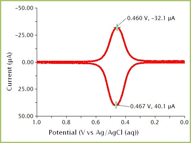 Cyclic Square Wave Voltammogram (Difference Current) for a Ferrocene Solution