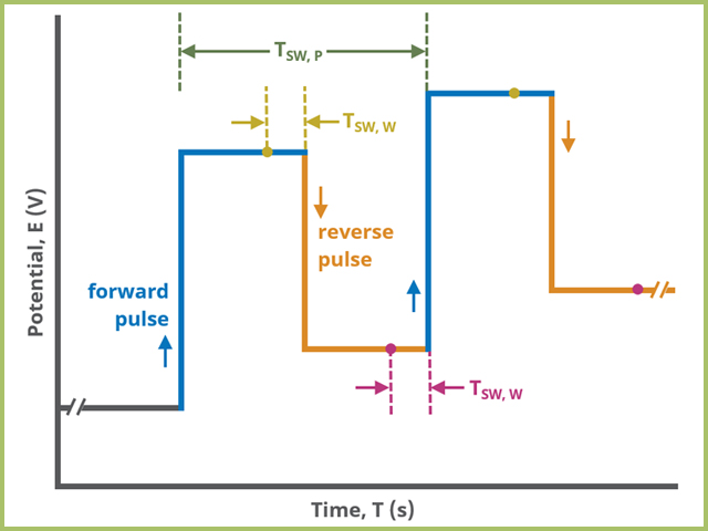 Square Wave Voltamemtry Forward and Reverse Pulse Sampling Diagram