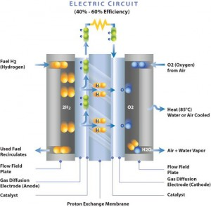 PEM_FuelCell_1