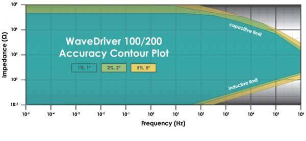 WaveDriver 100/200 Accuracy Contour Plot
